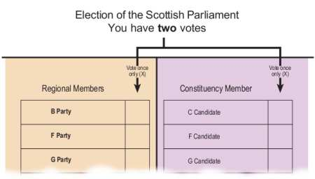 Sample Scottish Parliament ballot paper